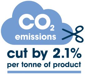 CO2 emissions cut by 2.1% per tonne of product.