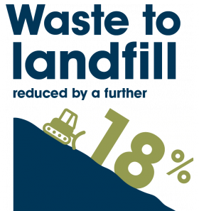 Waste to landfill reduced by a further 18%.